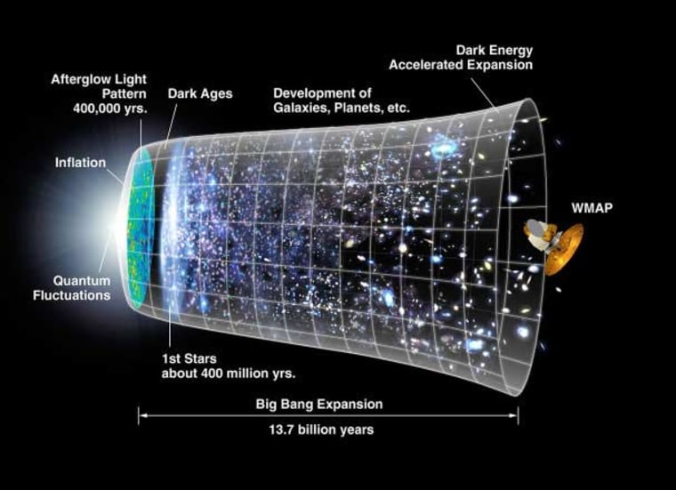 Incomprehensible as it sound, inflation poses that the universe initially expanded far faster than the speed of light and grew from a subatomic size to a golf-ball size almost instantaneously. Credit: NASA