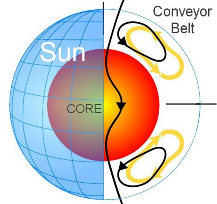 Image: Illustration of sun's Great Conveyor Belt