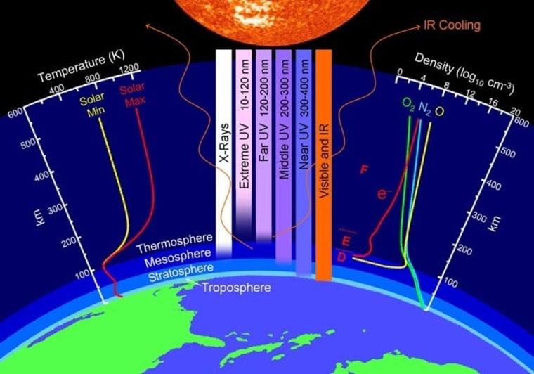 Image: a chart of Earth's atmosphere
