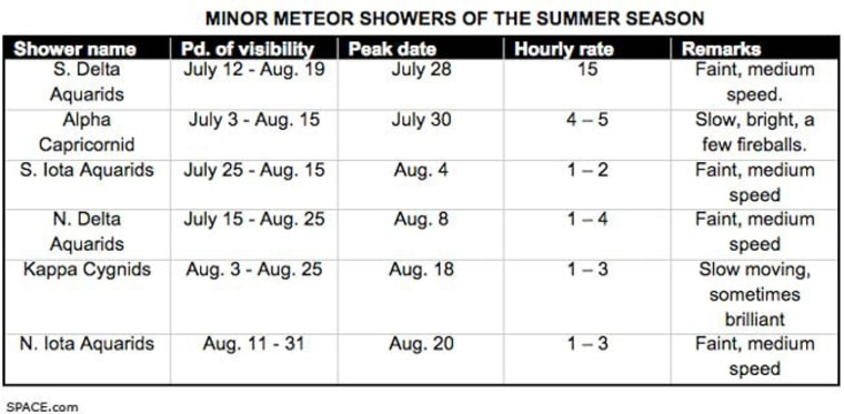 Image: Meteor showers for summer schedule