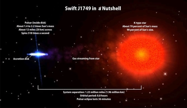 Artist's rendition of the J1749.4-2807 system, where the pulsar is embedded within the disk on the left, and the companion star is on the right.