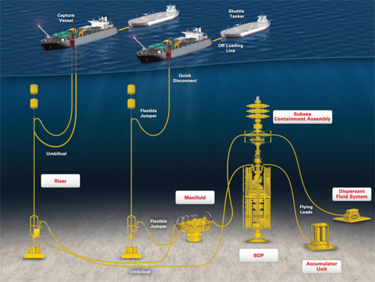 This illustration shows key system components being envisioned by the oil industry for any future well blow-outs. BP used many of the pieces in dealing with its disaster.