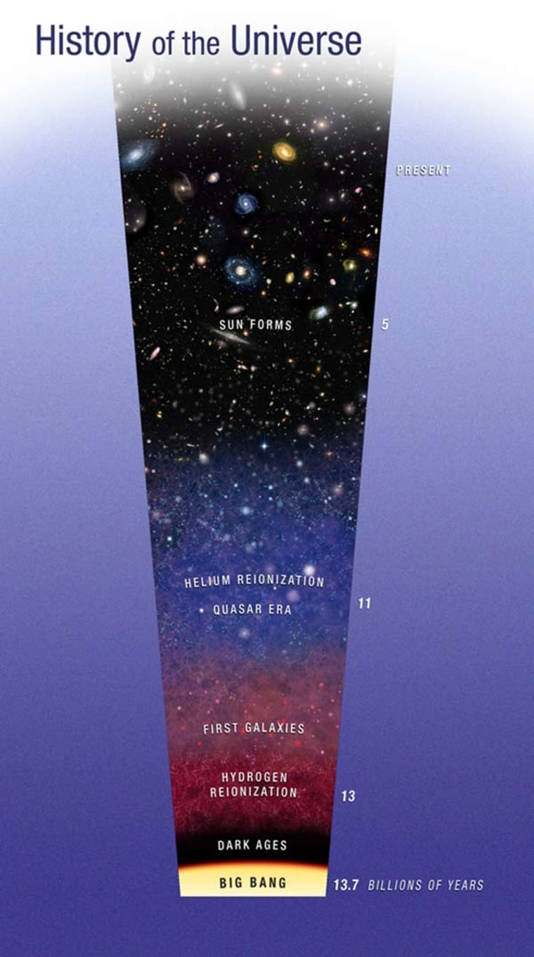 Image: Diagram tracing evolution of universe from Big Bang to present