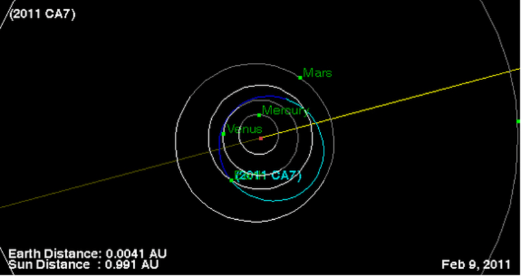 This NASA plot shows the Feb. 9 flyby of the asteroid 2011 CA7 as it passes close to Earth. The asteroid poses no threat of impacting the planet, scientists say.