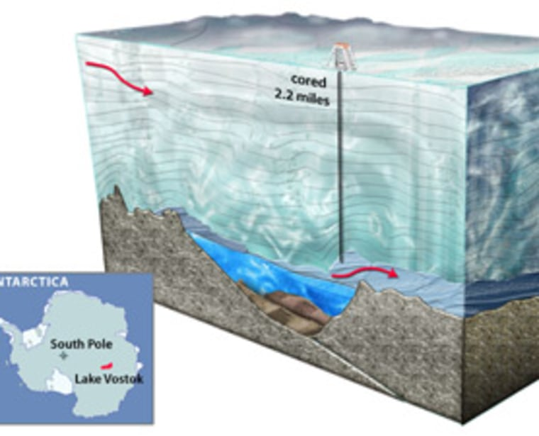 An artist's depiction of a cross-section of Lake Vostok, the largest known subglacial lake in Antarctica. Liquid water is thought to take thousands of years to pass through the lake, which is the size of North America's Lake Ontario.