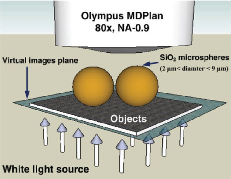 Researchers have designed a nanoscope that combines the power of an optical microscope with transparent microspheres of glass.