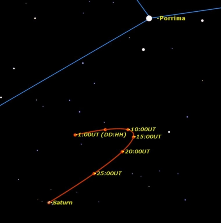 This month Saturn has a close encounter with the double star Porrima.
