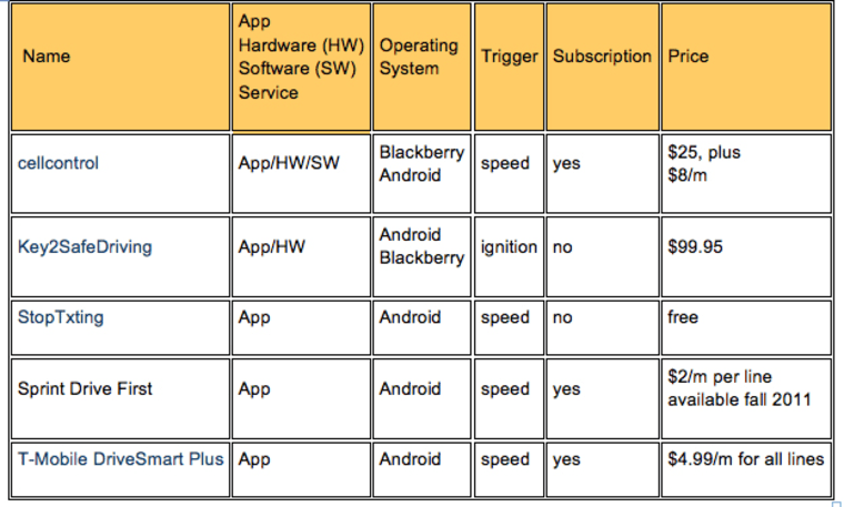 Image: Chart of apps to help with distracted driving