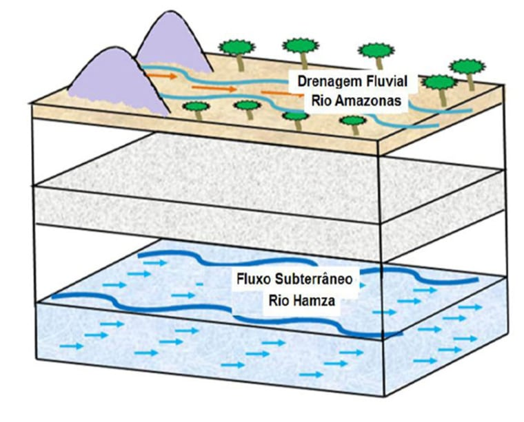 This schematic shows the flow of the underground river to the Amazon River above.