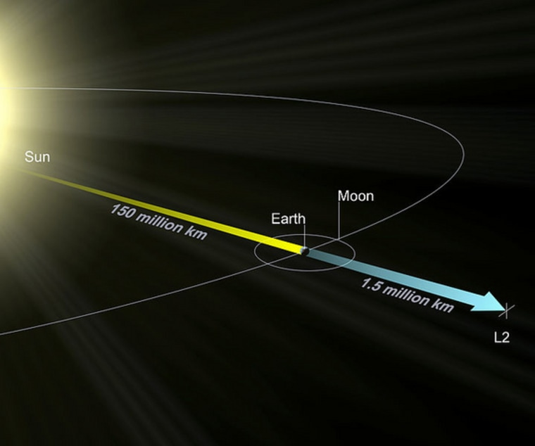 This NASA diagram depicts the location of the sun-Earth L2 Lagrange point, which lies about 1.5 million kilometers from Earth, on the opposite side of the sun.
