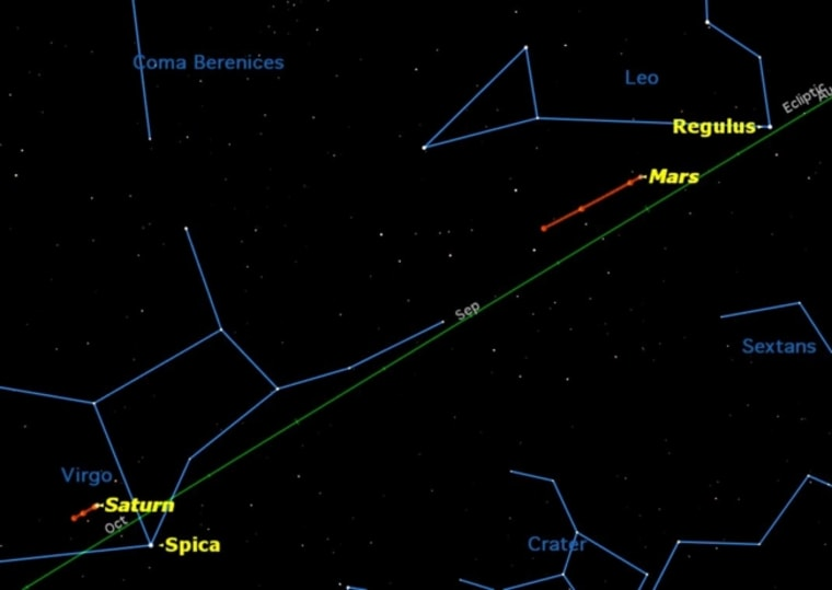 """Long winter nights allow observation of stars from all the seasons except summer, including two unusual """"morning stars,"""" Mars and Saturn."""