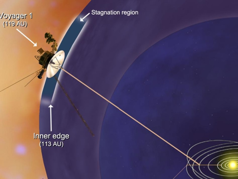 NASA's Voyager 1 spacecraft has entered a new region between our solar system and interstellar space, which scientists are calling the stagnation region. This image shows that the inner edge of the stagnation region is about 10.5 billion miles (16.9 billion kilometers) from the sun. The distance to the outer edge is unknown.