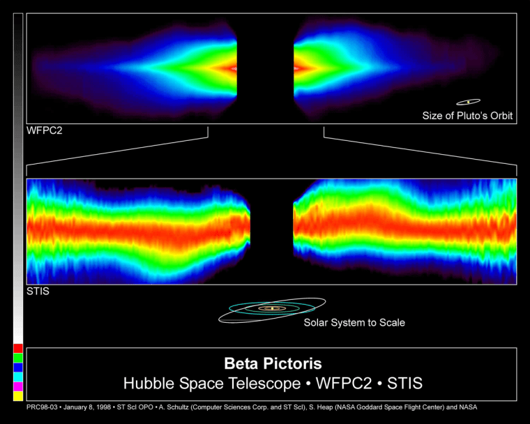 The planet orbiting Beta Pictoris has caused a kink in the debris disk surrounding the star, as seen in this false-color image from the Hubble Space Telescope.