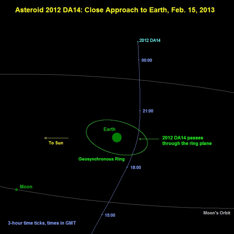 Image: Projected path of near-Earth asteroid 2012 DA14