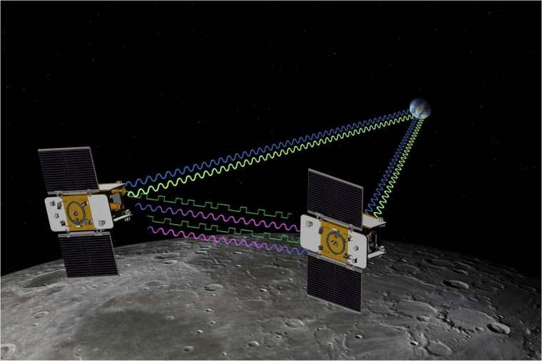 An artist's concept of NASA's Grail mission. Grail's twin spacecraft are flying in tandem orbits around the moon to measure its gravity field in unprecedented detail.