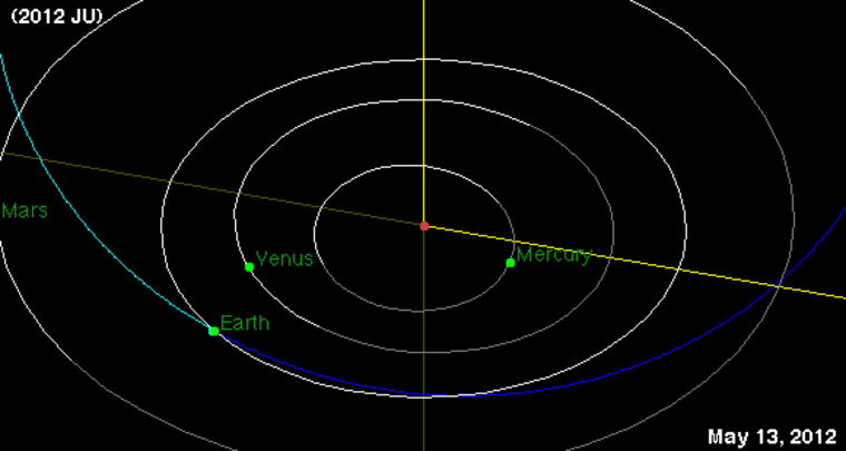 The bus-size near-Earth asteroid 2012 JU (orbit delineated in blue) came within about 119,000 miles of Earth on Sunday, but never posed a danger of hitting us.