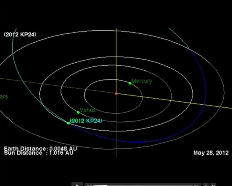 The asteroid 2012 KP24 flew past Earth on Monday. While the space rock passed within the moon's orbit, it did not pose any danger to the planet.