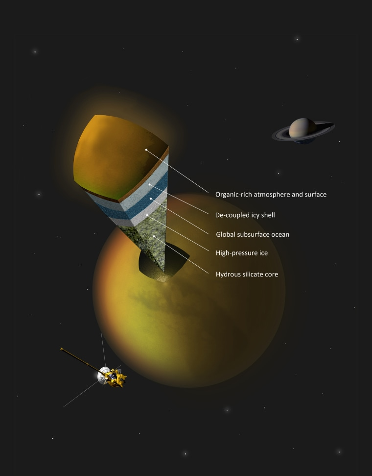 This image released on Thursday shows Saturn's largest moon, Titan, using data from gravity measurements by NASA's Cassini probe, which suggest an underground water ocean exists on the satellite.