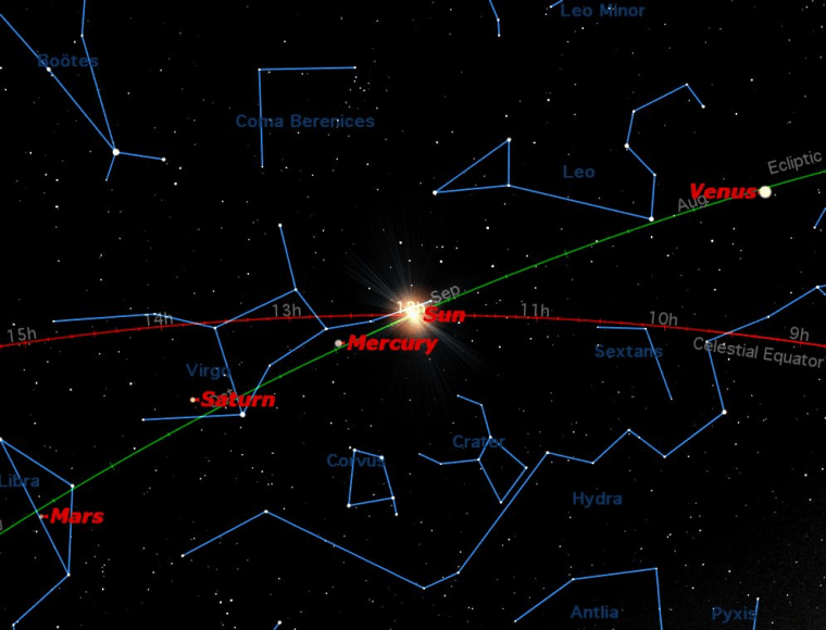 On Saturday,the sun crosses the celestial equator heading south. This is the autumnal equinoxin in the northern hemisphere and the vernal equinox in the southern hemisphere.