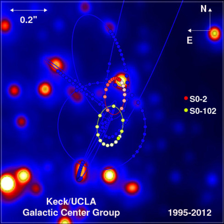 The orbits of stars within the central arcsecond of our galaxy. In the background, the central portion of a diffraction-limited image taken in 2012 is displayed.