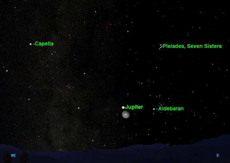 Look eastward about three hours after sunset Thursday night to see a fine astronomical treat: Jupiter rising in close proximity to the moon, surrounded by two of the closest star clusters in the sky, the Pleiades and the Hyades.