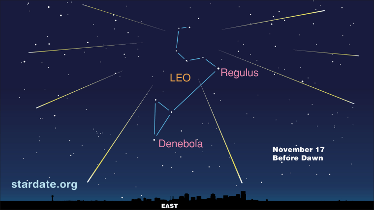 This sky map for the Leonid meteor shower of 2012 shows the location of the radiant (center) before dawn on Saturday —the peak viewing time.