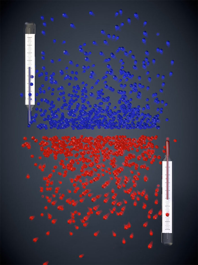 When an object is heated, its atoms can move with different levels of energy, from low to high. With positive temperatures (blue), atoms more likely occupy low-energy states than high-energy states, while the opposite is true for negative temperatures (red).
