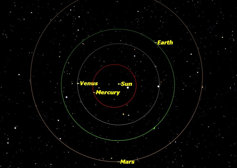 The orbits of the four inner planets: Mercury, Venus, Earth and Mars. On Jan. 2, the Earth is at perihelion, its closest point to the sun of the year.