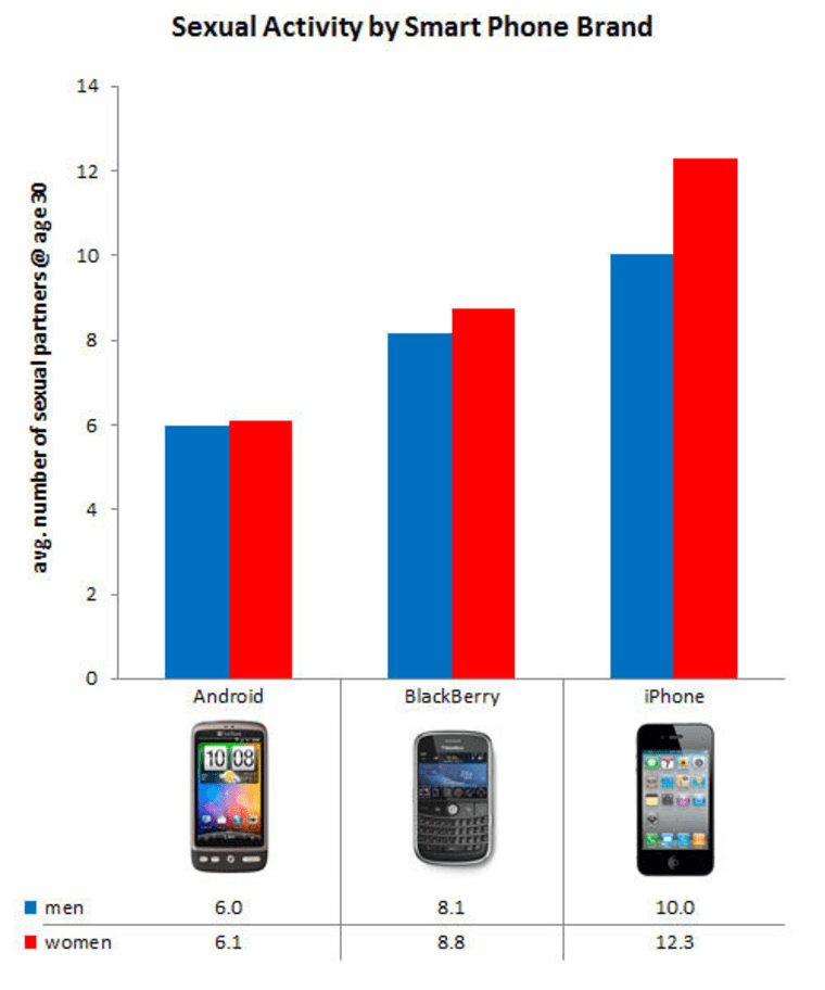 Image: A bar chart showing relative sexual partner averages between iPhone, BlackBerry and Android users.