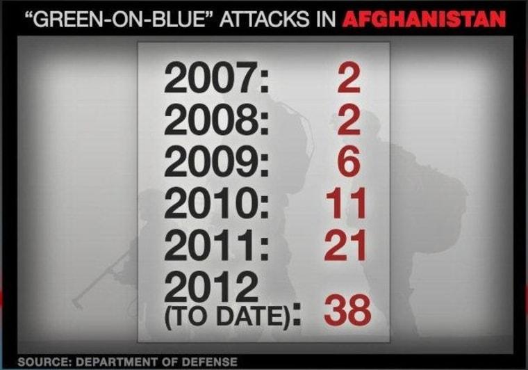 Green on Blue Attacks