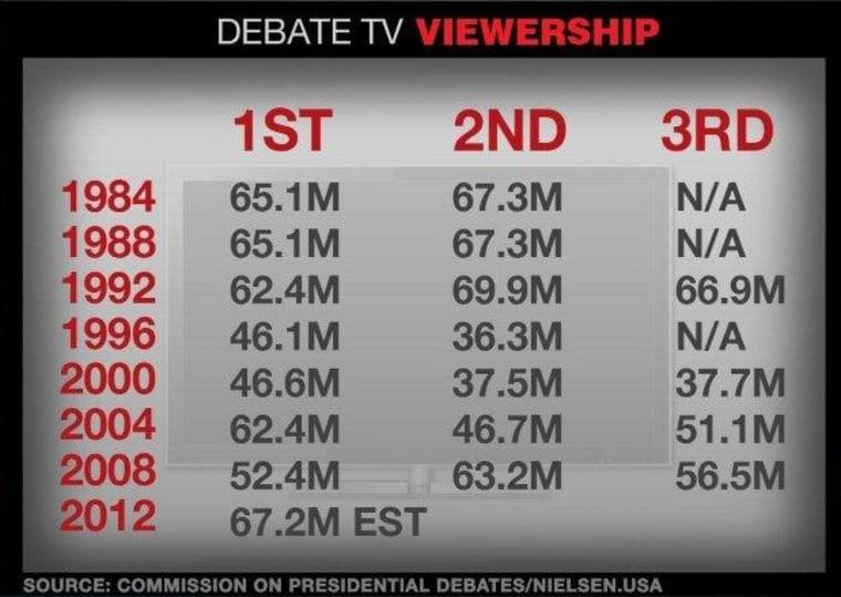 Debate Viewership