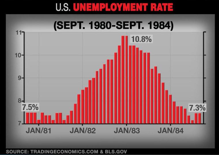 Unemployment 1980-1984