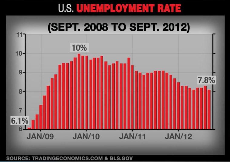 Unemployment 2008-2012