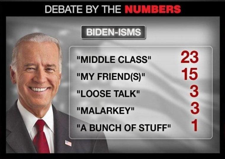 Biden Word Count