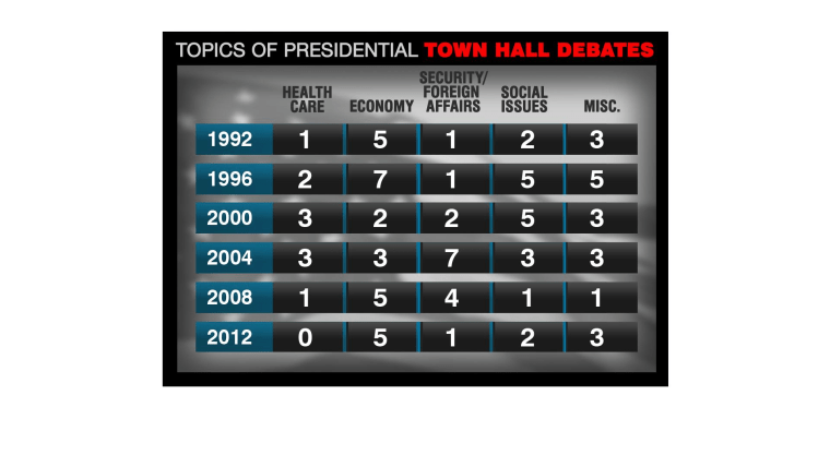 Town Hall Question Count