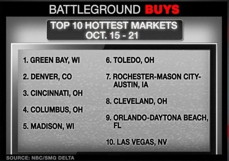 Battleground Buys Oct 15 to 21