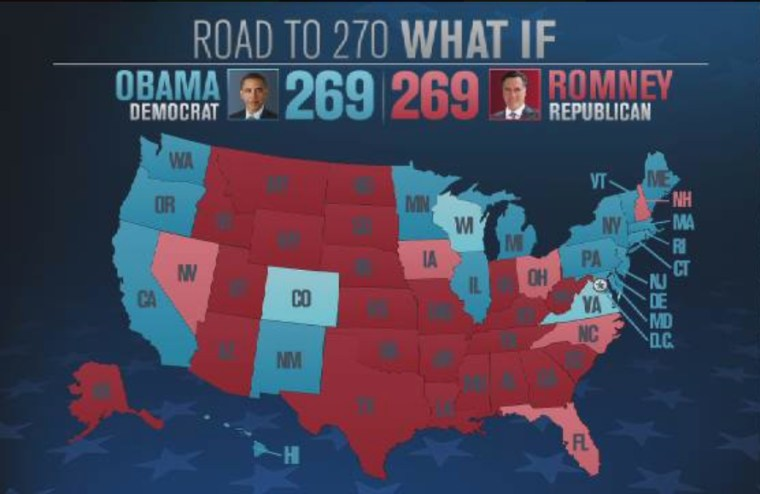 Obama wins: Colorado, Virginia, WisconsinRomney wins: Nevada, Florida, North Carolina, Iowa, Ohio, New Hampshire