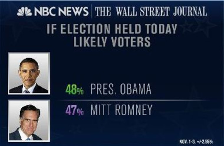 The latest NBC News/Wall Street Journal poll shows President Obama and Mitt Romney neck-and-neck just days before the election.