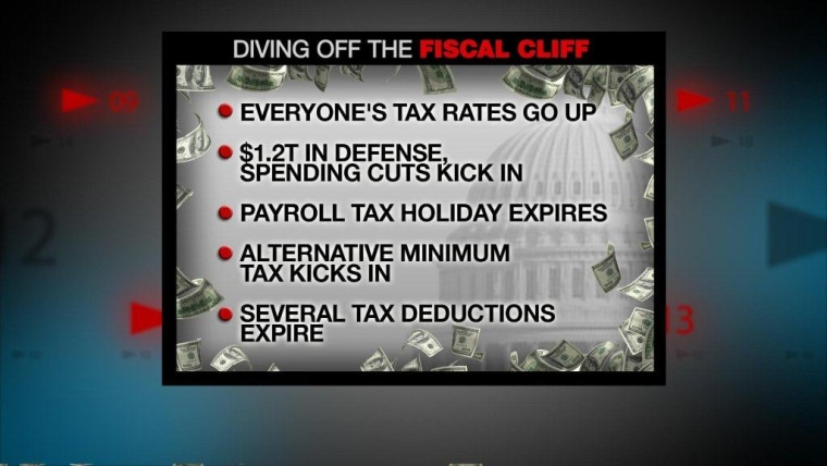 Fiscal Cliff What-If