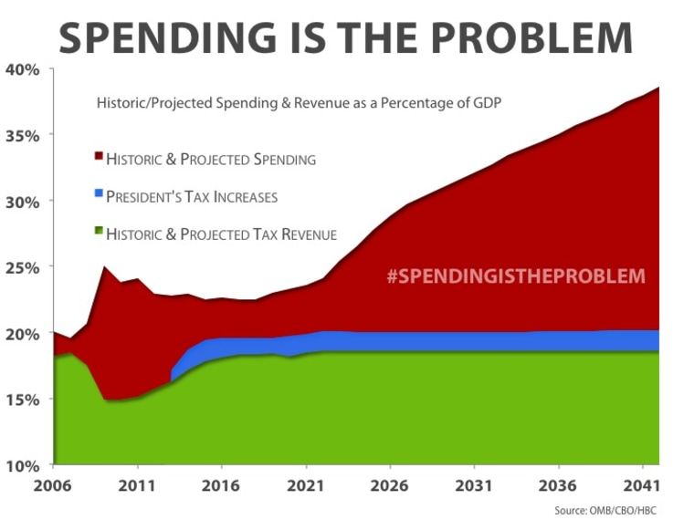 source: budget.house.gov/uploadedfiles/spending_is_the_problem.pptx