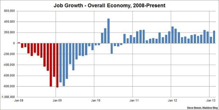 Job growth picks up steam, unemployment drops