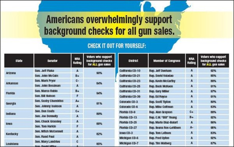 Who is your legislator listening to on gun policy?