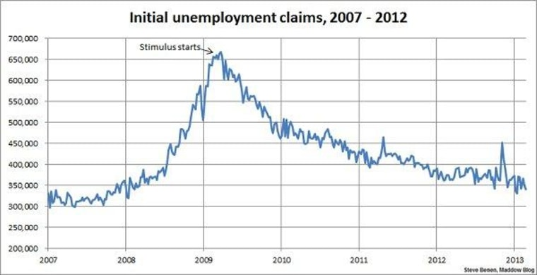 Jobless claims improve again, near five-year low