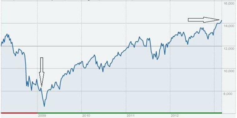 Dow reaches all-time high