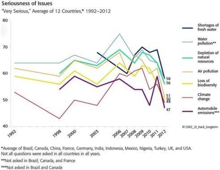 Chart Imitates Life: Planet Fatigue Syndrome