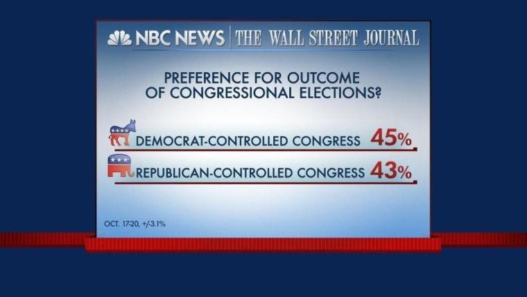 Congress Wave Off?