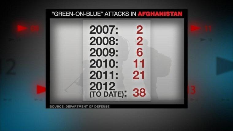 Insider Attacks Take Toll on U.S. Mission