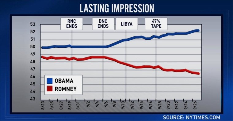 '47 percent' comments appear to be Romney's 'moment of impact'