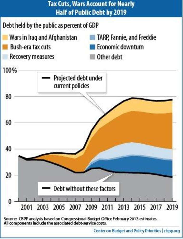 What's driving the deficits