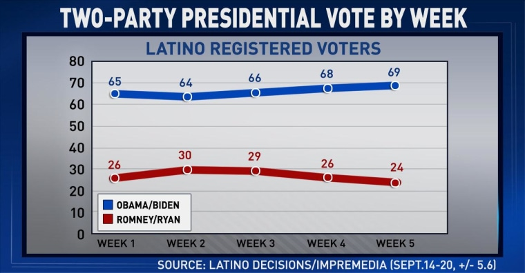 Study: Voter suppression laws could disenfranchise 10 million Latino voters